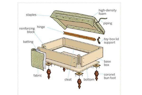 Cómo hacer un mueble otomano personalizado